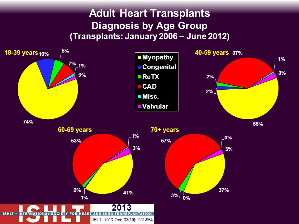 Adult Heart Transplants Diagnosis by Age Group (Transplants: January 2006 – June 2012) JHLT.