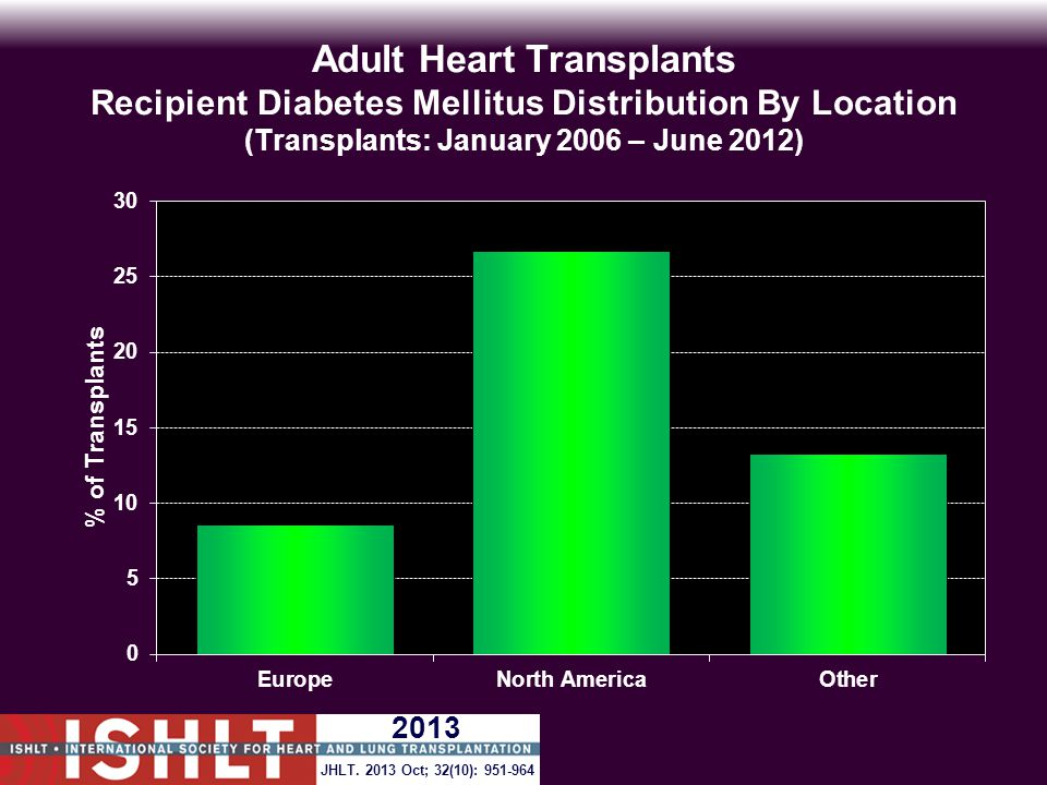 Adult Heart Transplants Recipient Diabetes Mellitus Distribution By Location (Transplants: January 2006 – June 2012) JHLT.