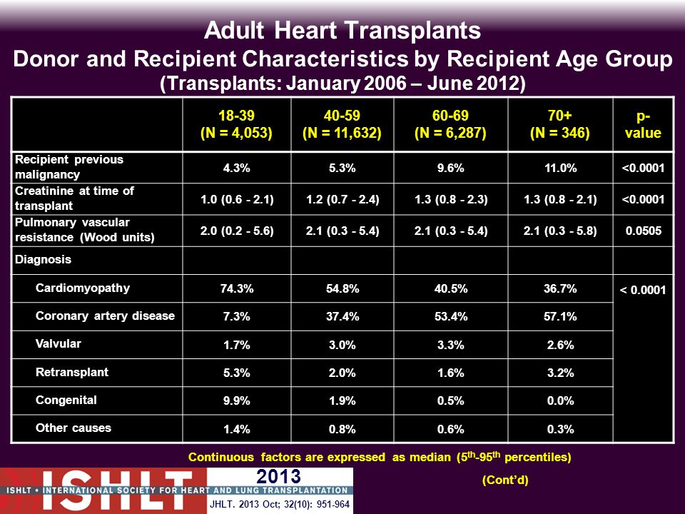 Adult Heart Transplants Donor and Recipient Characteristics by Recipient Age Group (Transplants: January 2006 – June 2012) 18-39 (N = 4,053) 40-59 (N = 11,632) 60-69 (N = 6,287) 70+ (N = 346) p- value Recipient previous malignancy 4.3%5.3%9.6%11.0%<0.0001 Creatinine at time of transplant 1.0 (0.6 - 2.1)1.2 (0.7 - 2.4)1.3 (0.8 - 2.3)1.3 (0.8 - 2.1)<0.0001 Pulmonary vascular resistance (Wood units) 2.0 (0.2 - 5.6)2.1 (0.3 - 5.4) 2.1 (0.3 - 5.8)0.0505 Diagnosis Cardiomyopathy 74.3%54.8%40.5%36.7% < 0.0001 Coronary artery disease 7.3%37.4%53.4%57.1% Valvular 1.7%3.0%3.3%2.6% Retransplant 5.3%2.0%1.6%3.2% Congenital 9.9%1.9%0.5%0.0% Other causes 1.4%0.8%0.6%0.3% Continuous factors are expressed as median (5 th -95 th percentiles) (Cont'd) JHLT.