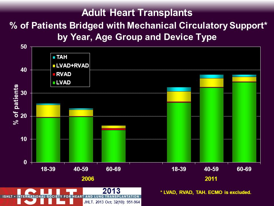 Adult Heart Transplants % of Patients Bridged with Mechanical Circulatory Support* by Year, Age Group and Device Type * LVAD, RVAD, TAH.