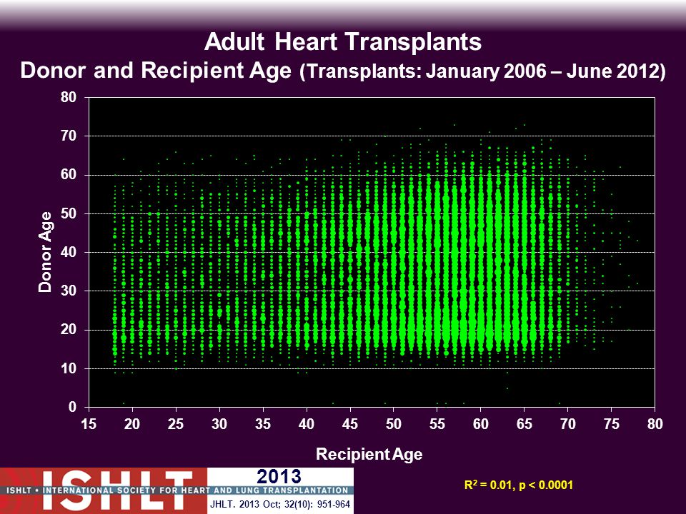 Adult Heart Transplants Donor and Recipient Age (Transplants: January 2006 – June 2012) R 2 = 0.01, p < 0.0001 JHLT.