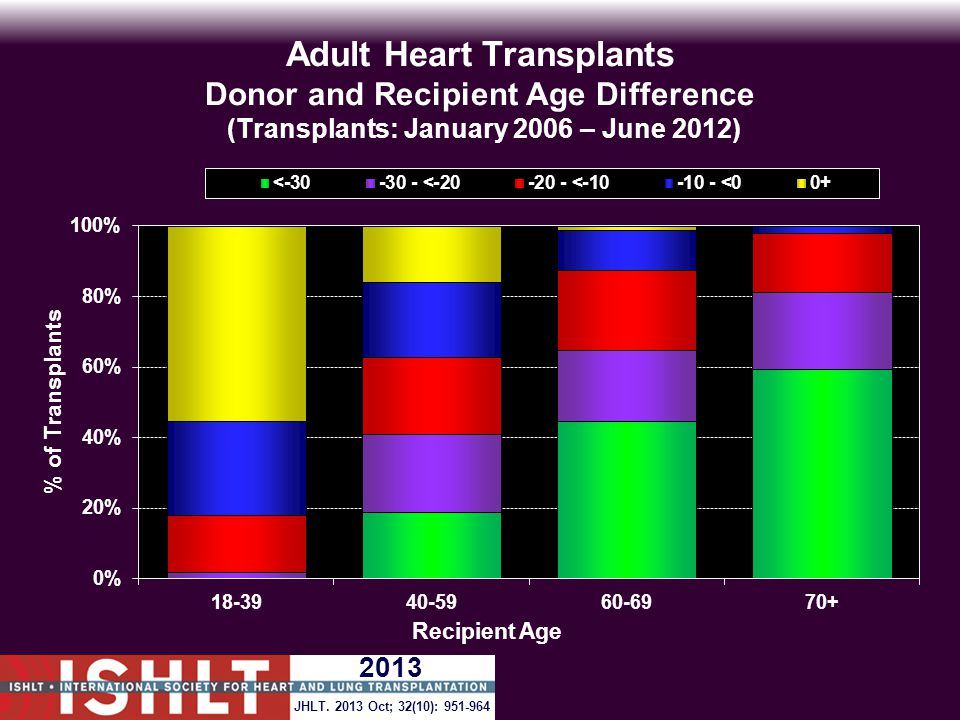 Adult Heart Transplants Donor and Recipient Age Difference (Transplants: January 2006 – June 2012) JHLT.
