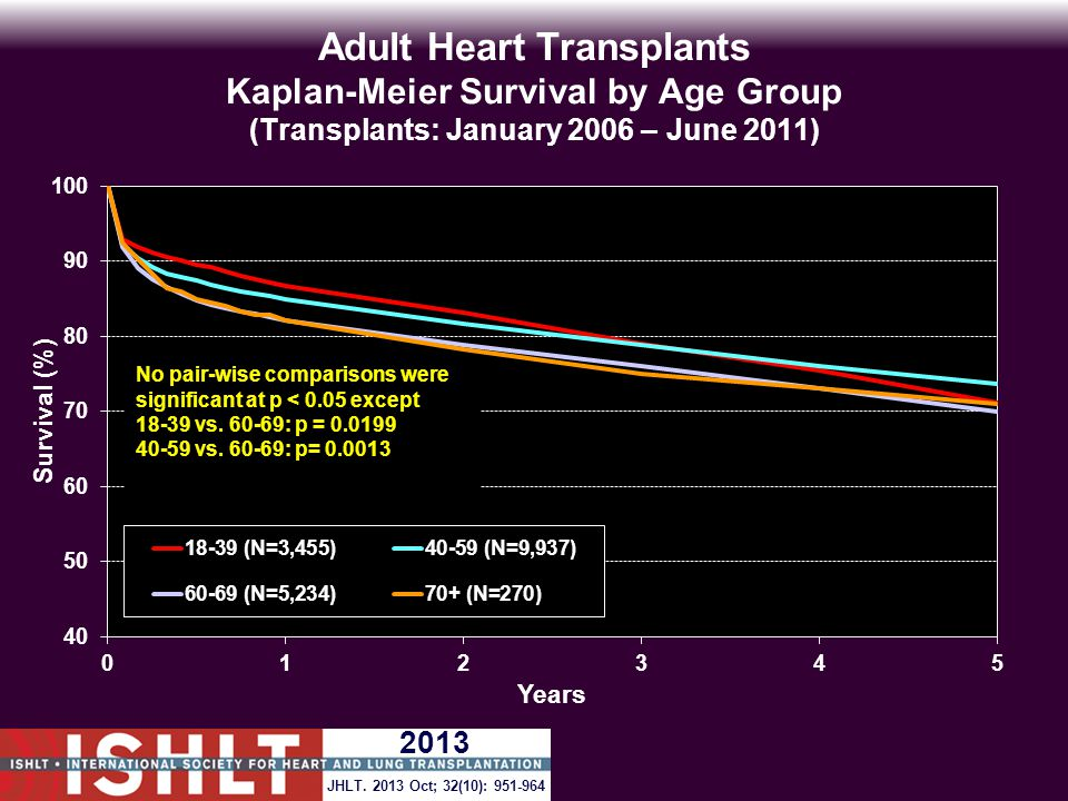 Adult Heart Transplants Kaplan-Meier Survival by Age Group (Transplants: January 2006 – June 2011) No pair-wise comparisons were significant at p < 0.05 except 18-39 vs.