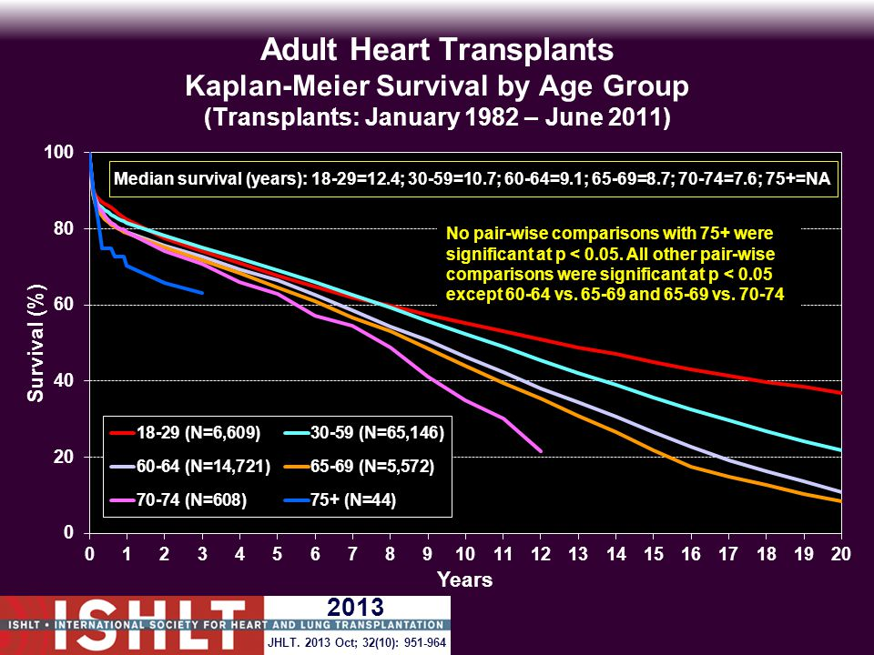 Adult Heart Transplants Kaplan-Meier Survival by Age Group (Transplants: January 1982 – June 2011) No pair-wise comparisons with 75+ were significant at p < 0.05.