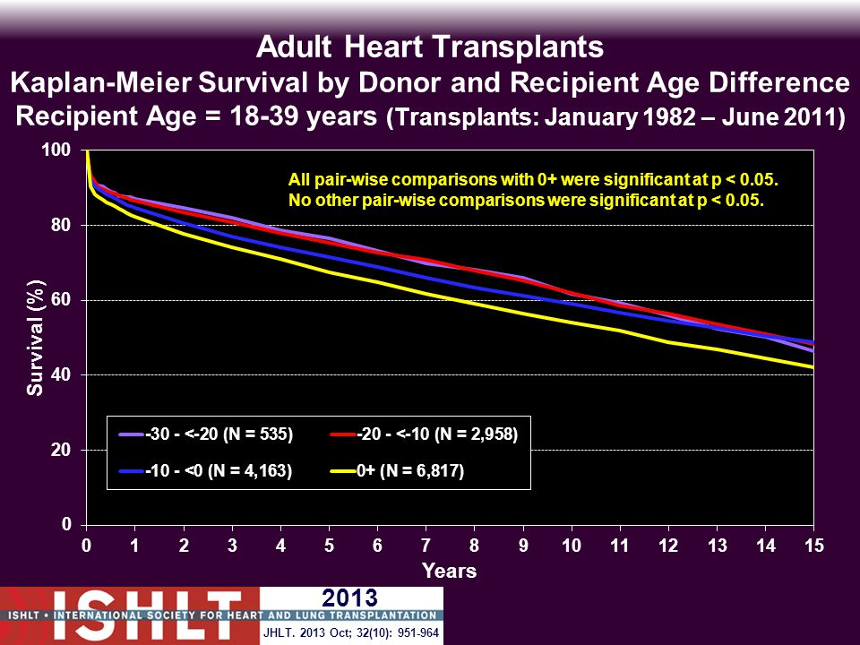 Adult Heart Transplants Kaplan-Meier Survival by Donor and Recipient Age Difference Recipient Age = 18-39 years (Transplants: January 1982 – June 2011) All pair-wise comparisons with 0+ were significant at p < 0.05.