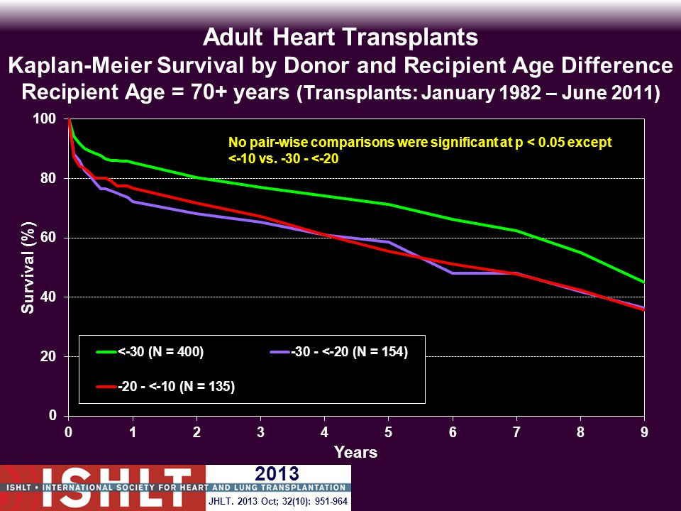 Adult Heart Transplants Kaplan-Meier Survival by Donor and Recipient Age Difference Recipient Age = 70+ years (Transplants: January 1982 – June 2011) No pair-wise comparisons were significant at p < 0.05 except <-10 vs.