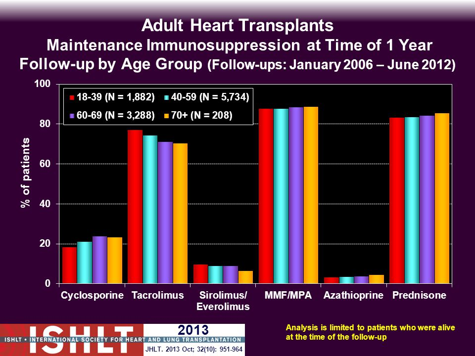 Adult Heart Transplants Maintenance Immunosuppression at Time of 1 Year Follow-up by Age Group (Follow-ups: January 2006 – June 2012) Analysis is limited to patients who were alive at the time of the follow-up JHLT.