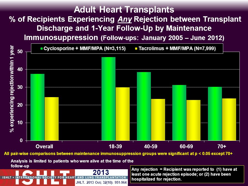 Adult Heart Transplants % of Recipients Experiencing Any Rejection between Transplant Discharge and 1-Year Follow-Up by Maintenance Immunosuppression (Follow-ups: January 2005 – June 2012) Analysis is limited to patients who were alive at the time of the follow-up Any rejection = Recipient was reported to (1) have at least one acute rejection episode; or (2) have been hospitalized for rejection.