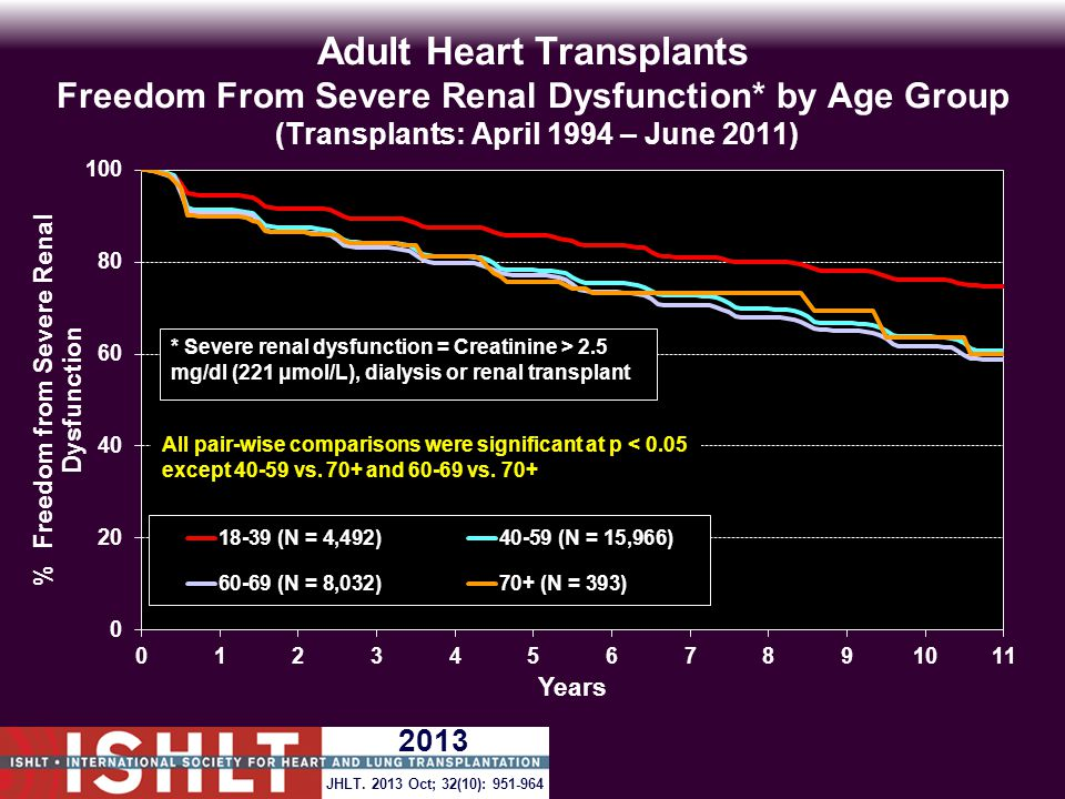 Adult Heart Transplants Freedom From Severe Renal Dysfunction* by Age Group (Transplants: April 1994 – June 2011) All pair-wise comparisons were significant at p < 0.05 except 40-59 vs.