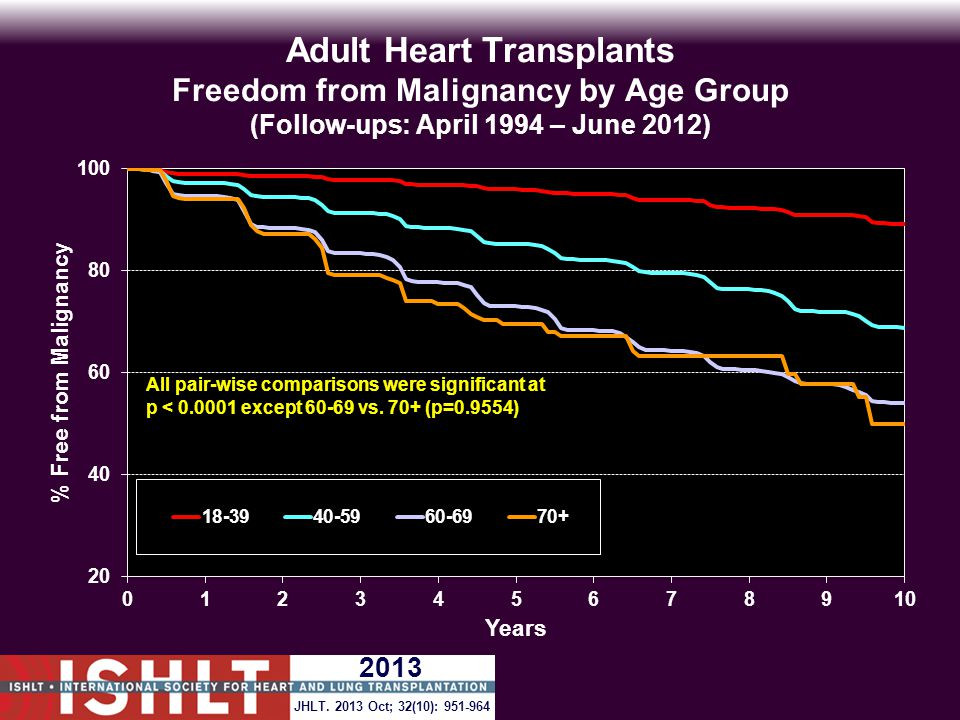 Adult Heart Transplants Freedom from Malignancy by Age Group (Follow-ups: April 1994 – June 2012) All pair-wise comparisons were significant at p < 0.0001 except 60-69 vs.