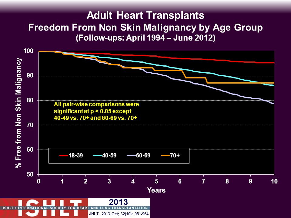 Adult Heart Transplants Freedom From Non Skin Malignancy by Age Group (Follow-ups: April 1994 – June 2012) All pair-wise comparisons were significant at p < 0.05 except 40-49 vs.