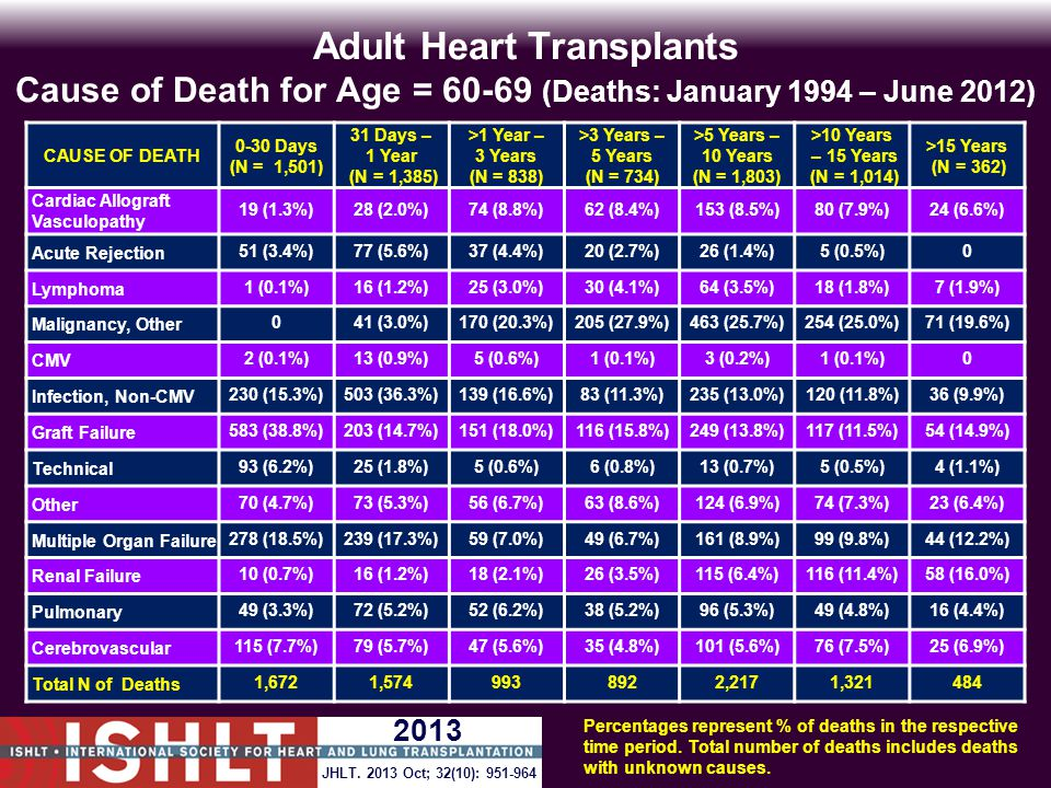 Adult Heart Transplants Cause of Death for Age = 60-69 (Deaths: January 1994 – June 2012) CAUSE OF DEATH 0-30 Days (N = 1,501) 31 Days – 1 Year (N = 1,385) >1 Year – 3 Years (N = 838) >3 Years – 5 Years (N = 734) >5 Years – 10 Years (N = 1,803) >10 Years – 15 Years (N = 1,014) >15 Years (N = 362) Cardiac Allograft Vasculopathy 19 (1.3%)28 (2.0%)74 (8.8%)62 (8.4%)153 (8.5%)80 (7.9%)24 (6.6%) Acute Rejection51 (3.4%)77 (5.6%)37 (4.4%)20 (2.7%)26 (1.4%)5 (0.5%)0 Lymphoma1 (0.1%)16 (1.2%)25 (3.0%)30 (4.1%)64 (3.5%)18 (1.8%)7 (1.9%) Malignancy, Other041 (3.0%)170 (20.3%)205 (27.9%)463 (25.7%)254 (25.0%)71 (19.6%) CMV2 (0.1%)13 (0.9%)5 (0.6%)1 (0.1%)3 (0.2%)1 (0.1%)0 Infection, Non-CMV230 (15.3%)503 (36.3%)139 (16.6%)83 (11.3%)235 (13.0%)120 (11.8%)36 (9.9%) Graft Failure583 (38.8%)203 (14.7%)151 (18.0%)116 (15.8%)249 (13.8%)117 (11.5%)54 (14.9%) Technical93 (6.2%)25 (1.8%)5 (0.6%)6 (0.8%)13 (0.7%)5 (0.5%)4 (1.1%) Other70 (4.7%)73 (5.3%)56 (6.7%)63 (8.6%)124 (6.9%)74 (7.3%)23 (6.4%) Multiple Organ Failure278 (18.5%)239 (17.3%)59 (7.0%)49 (6.7%)161 (8.9%)99 (9.8%)44 (12.2%) Renal Failure10 (0.7%)16 (1.2%)18 (2.1%)26 (3.5%)115 (6.4%)116 (11.4%)58 (16.0%) Pulmonary49 (3.3%)72 (5.2%)52 (6.2%)38 (5.2%)96 (5.3%)49 (4.8%)16 (4.4%) Cerebrovascular115 (7.7%)79 (5.7%)47 (5.6%)35 (4.8%)101 (5.6%)76 (7.5%)25 (6.9%) Total N of Deaths1,6721,5749938922,2171,321484 Percentages represent % of deaths in the respective time period.