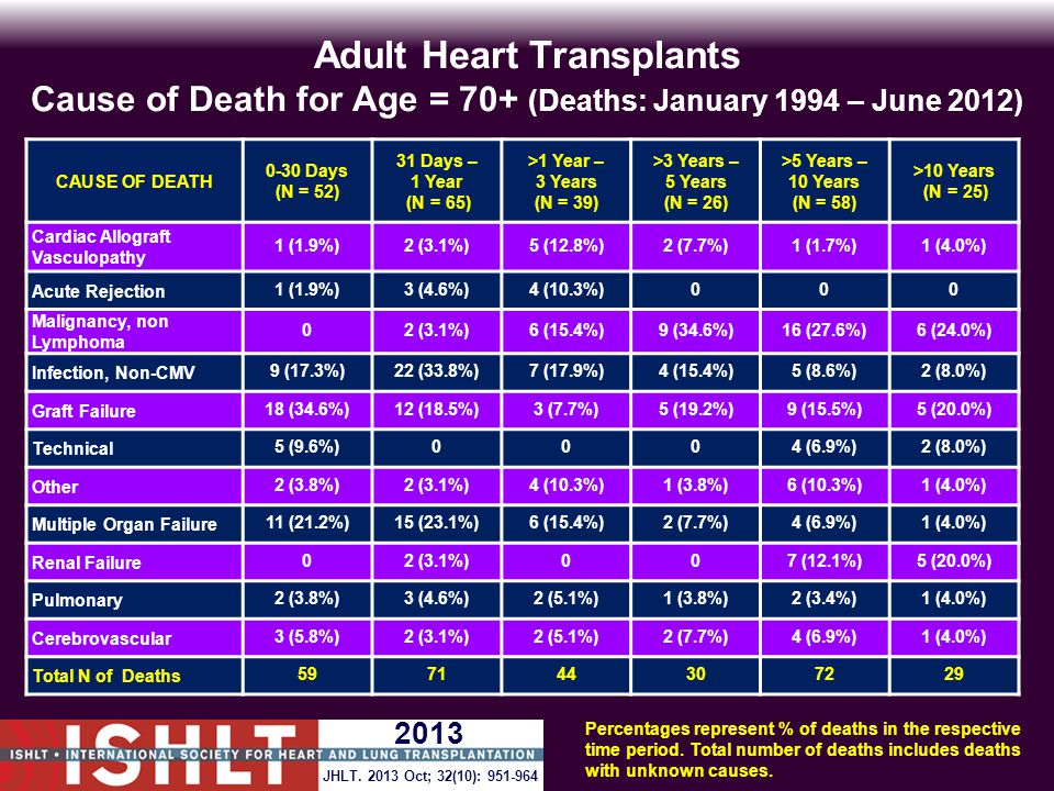 Adult Heart Transplants Cause of Death for Age = 70+ (Deaths: January 1994 – June 2012) CAUSE OF DEATH 0-30 Days (N = 52) 31 Days – 1 Year (N = 65) >1 Year – 3 Years (N = 39) >3 Years – 5 Years (N = 26) >5 Years – 10 Years (N = 58) >10 Years (N = 25) Cardiac Allograft Vasculopathy 1 (1.9%)2 (3.1%)5 (12.8%)2 (7.7%)1 (1.7%)1 (4.0%) Acute Rejection1 (1.9%)3 (4.6%)4 (10.3%)000 Malignancy, non Lymphoma 02 (3.1%)6 (15.4%)9 (34.6%)16 (27.6%)6 (24.0%) Infection, Non-CMV9 (17.3%)22 (33.8%)7 (17.9%)4 (15.4%)5 (8.6%)2 (8.0%) Graft Failure18 (34.6%)12 (18.5%)3 (7.7%)5 (19.2%)9 (15.5%)5 (20.0%) Technical5 (9.6%)0004 (6.9%)2 (8.0%) Other2 (3.8%)2 (3.1%)4 (10.3%)1 (3.8%)6 (10.3%)1 (4.0%) Multiple Organ Failure11 (21.2%)15 (23.1%)6 (15.4%)2 (7.7%)4 (6.9%)1 (4.0%) Renal Failure02 (3.1%)007 (12.1%)5 (20.0%) Pulmonary2 (3.8%)3 (4.6%)2 (5.1%)1 (3.8%)2 (3.4%)1 (4.0%) Cerebrovascular3 (5.8%)2 (3.1%)2 (5.1%)2 (7.7%)4 (6.9%)1 (4.0%) Total N of Deaths597144307229 Percentages represent % of deaths in the respective time period.