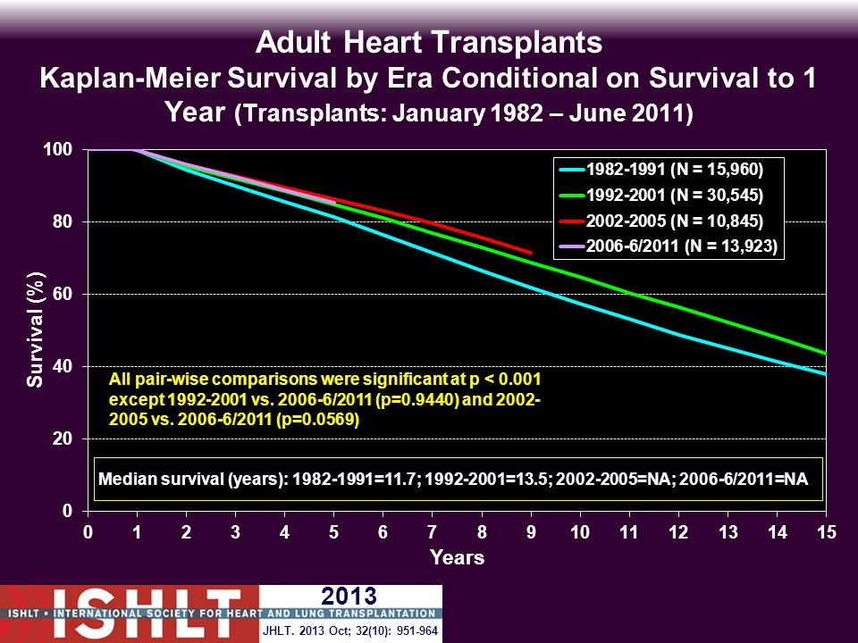 Adult Heart Transplants Kaplan-Meier Survival by Era Conditional on Survival to 1 Year (Transplants: January 1982 – June 2011) All pair-wise comparisons were significant at p < 0.001 except 1992-2001 vs.