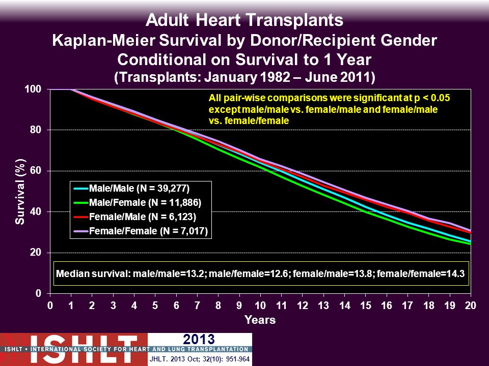 Adult Heart Transplants Kaplan-Meier Survival by Donor/Recipient Gender Conditional on Survival to 1 Year (Transplants: January 1982 – June 2011) All pair-wise comparisons were significant at p < 0.05 except male/male vs.