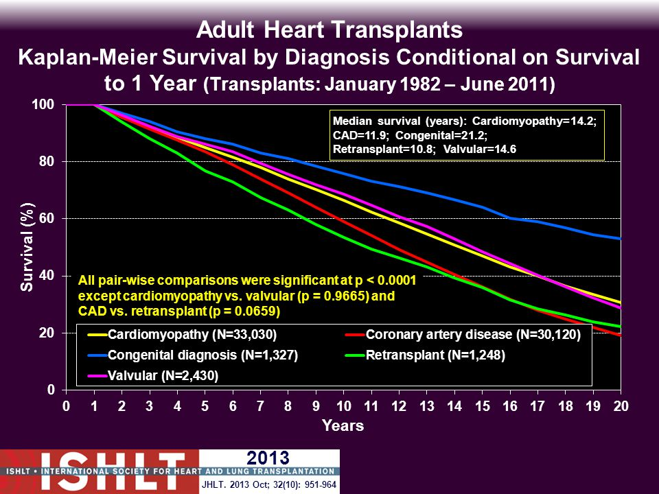 Adult Heart Transplants Kaplan-Meier Survival by Diagnosis Conditional on Survival to 1 Year (Transplants: January 1982 – June 2011) All pair-wise comparisons were significant at p < 0.0001 except cardiomyopathy vs.