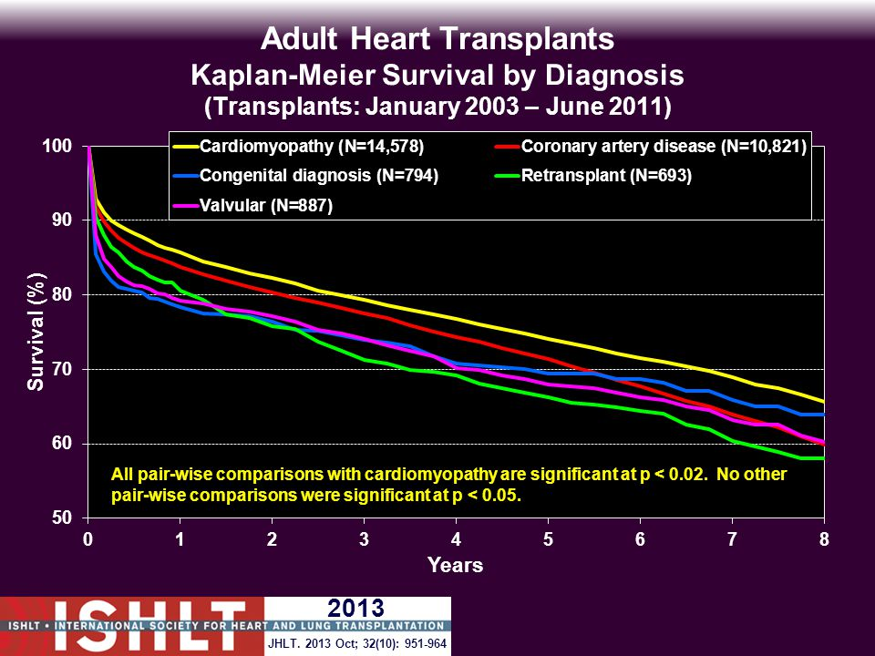 Adult Heart Transplants Kaplan-Meier Survival by Diagnosis (Transplants: January 2003 – June 2011) All pair-wise comparisons with cardiomyopathy are significant at p < 0.02.