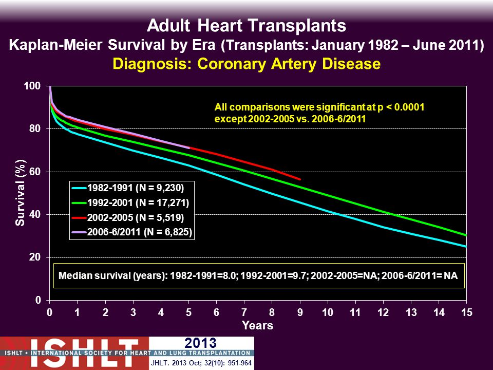 Adult Heart Transplants Kaplan-Meier Survival by Era (Transplants: January 1982 – June 2011) Diagnosis: Coronary Artery Disease JHLT.