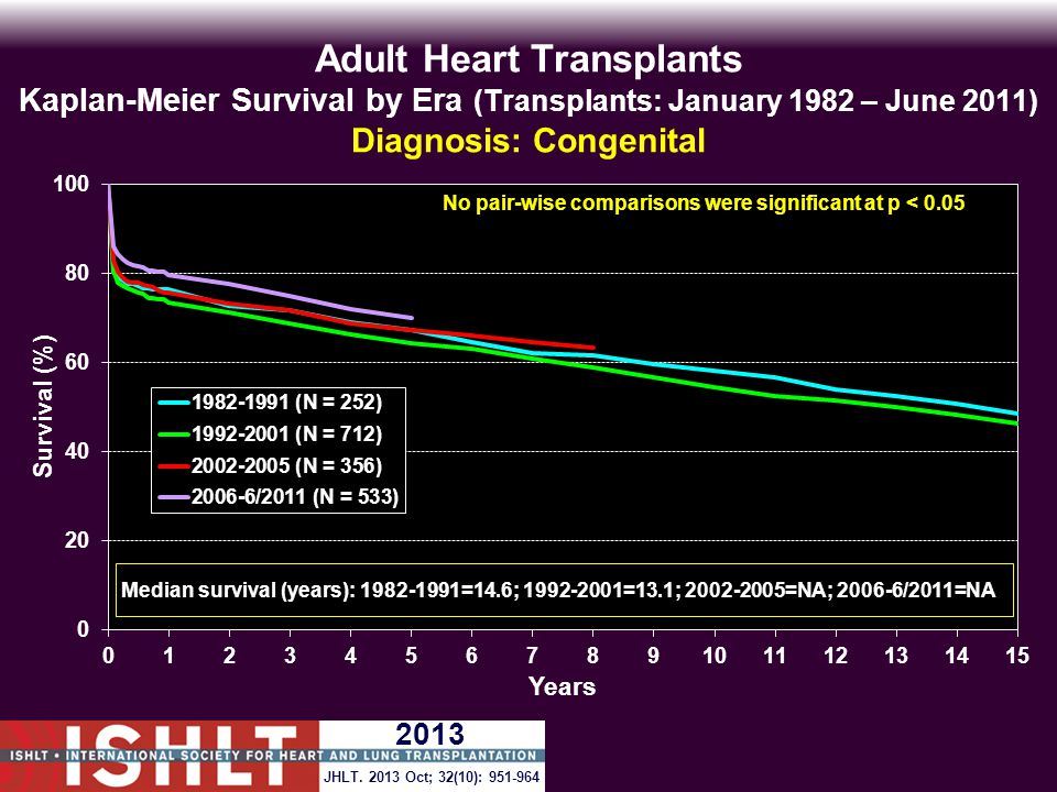 Adult Heart Transplants Kaplan-Meier Survival by Era (Transplants: January 1982 – June 2011) Diagnosis: Congenital No pair-wise comparisons were significant at p < 0.05 JHLT.