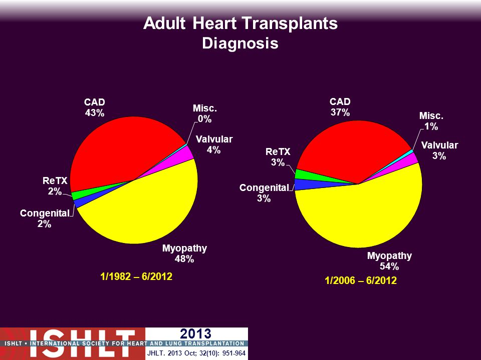 Adult Heart Transplants Survival After Report of Malignancy Within 3 Years of Transplant and Survival In Patients Without Malignancy* (Transplants: April 1994 – June 2011) p < 0.0001 * Patient survival for those without malignancy within 3 years after transplant was conditioned on survival to median time of malignancy development (545 days).
