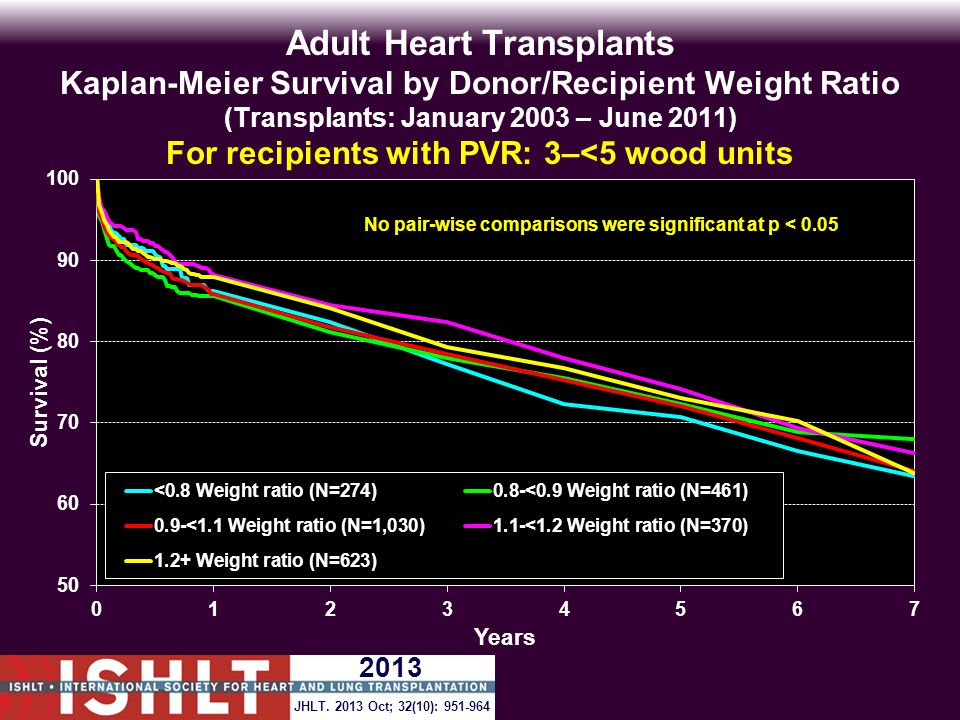 Adult Heart Transplants Kaplan-Meier Survival by Donor/Recipient Weight Ratio (Transplants: January 2003 – June 2011) For recipients with PVR: 3–<5 wood units No pair-wise comparisons were significant at p < 0.05 JHLT.