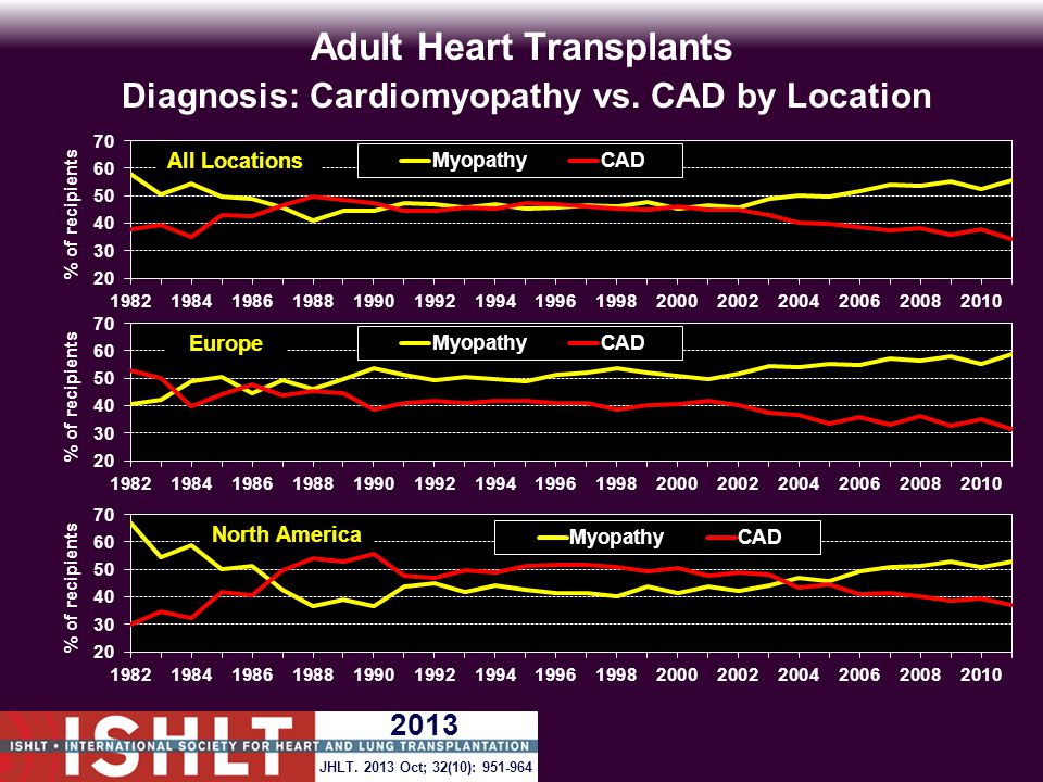 ADULT HEART TRANSPLANTS (1987-6/1992) Risk Factors For 20 Year Mortality VARIABLE NHazard Ratio P-value95% Confidence Interval Retransplant3342.27<.00012.02-2.56 Diagnosis: not cardiomyopathy, coronary artery disease, congenital heart disease, valvular heart disease or retransplant vs.
