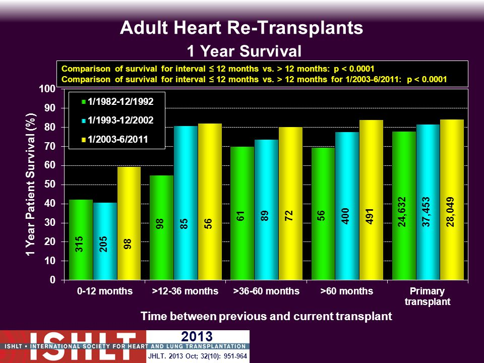 Adult Heart Re-Transplants 1 Year Survival Time between previous and current transplant Comparison of survival for interval ≤ 12 months vs.