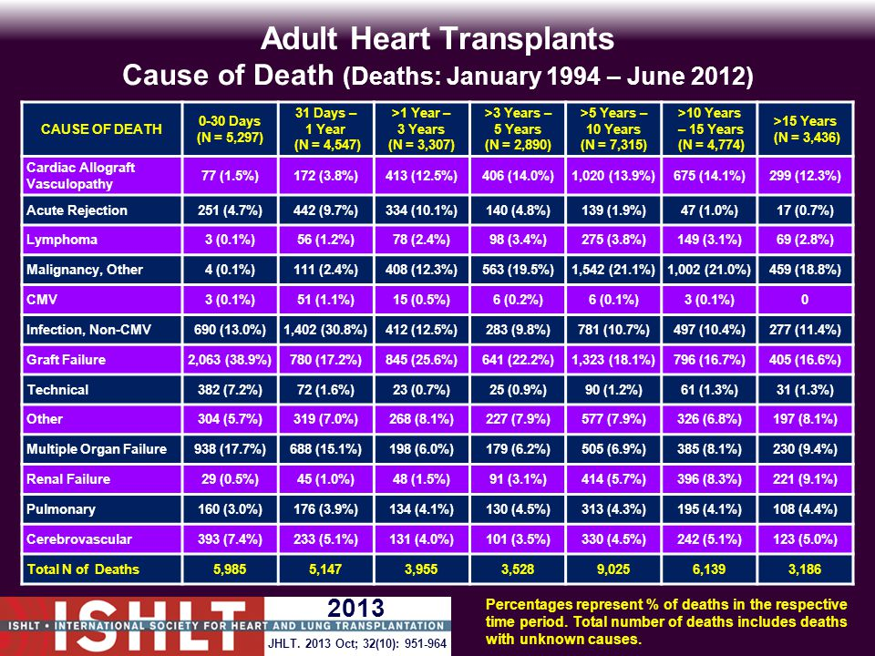Adult Heart Transplants Cause of Death (Deaths: January 1994 – June 2012) CAUSE OF DEATH 0-30 Days (N = 5,297) 31 Days – 1 Year (N = 4,547) >1 Year – 3 Years (N = 3,307) >3 Years – 5 Years (N = 2,890) >5 Years – 10 Years (N = 7,315) >10 Years – 15 Years (N = 4,774) >15 Years (N = 3,436) Cardiac Allograft Vasculopathy 77 (1.5%)172 (3.8%)413 (12.5%)406 (14.0%)1,020 (13.9%)675 (14.1%)299 (12.3%) Acute Rejection251 (4.7%)442 (9.7%)334 (10.1%)140 (4.8%)139 (1.9%)47 (1.0%)17 (0.7%) Lymphoma3 (0.1%)56 (1.2%)78 (2.4%)98 (3.4%)275 (3.8%)149 (3.1%)69 (2.8%) Malignancy, Other4 (0.1%)111 (2.4%)408 (12.3%)563 (19.5%)1,542 (21.1%)1,002 (21.0%)459 (18.8%) CMV3 (0.1%)51 (1.1%)15 (0.5%)6 (0.2%)6 (0.1%)3 (0.1%)0 Infection, Non-CMV690 (13.0%)1,402 (30.8%)412 (12.5%)283 (9.8%)781 (10.7%)497 (10.4%)277 (11.4%) Graft Failure2,063 (38.9%)780 (17.2%)845 (25.6%)641 (22.2%)1,323 (18.1%)796 (16.7%)405 (16.6%) Technical382 (7.2%)72 (1.6%)23 (0.7%)25 (0.9%)90 (1.2%)61 (1.3%)31 (1.3%) Other304 (5.7%)319 (7.0%)268 (8.1%)227 (7.9%)577 (7.9%)326 (6.8%)197 (8.1%) Multiple Organ Failure938 (17.7%)688 (15.1%)198 (6.0%)179 (6.2%)505 (6.9%)385 (8.1%)230 (9.4%) Renal Failure29 (0.5%)45 (1.0%)48 (1.5%)91 (3.1%)414 (5.7%)396 (8.3%)221 (9.1%) Pulmonary160 (3.0%)176 (3.9%)134 (4.1%)130 (4.5%)313 (4.3%)195 (4.1%)108 (4.4%) Cerebrovascular393 (7.4%)233 (5.1%)131 (4.0%)101 (3.5%)330 (4.5%)242 (5.1%)123 (5.0%) Total N of Deaths5,9855,1473,9553,5289,0256,1393,186 Percentages represent % of deaths in the respective time period.