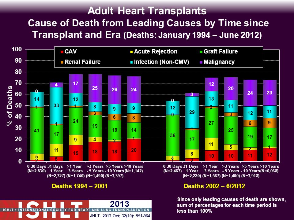 Adult Heart Transplants Cause of Death from Leading Causes by Time since Transplant and Era (Deaths: January 1994 – June 2012) Deaths 1994 – 2001Deaths 2002 – 6/2012 Since only leading causes of death are shown, sum of percentages for each time period is less than 100% JHLT.