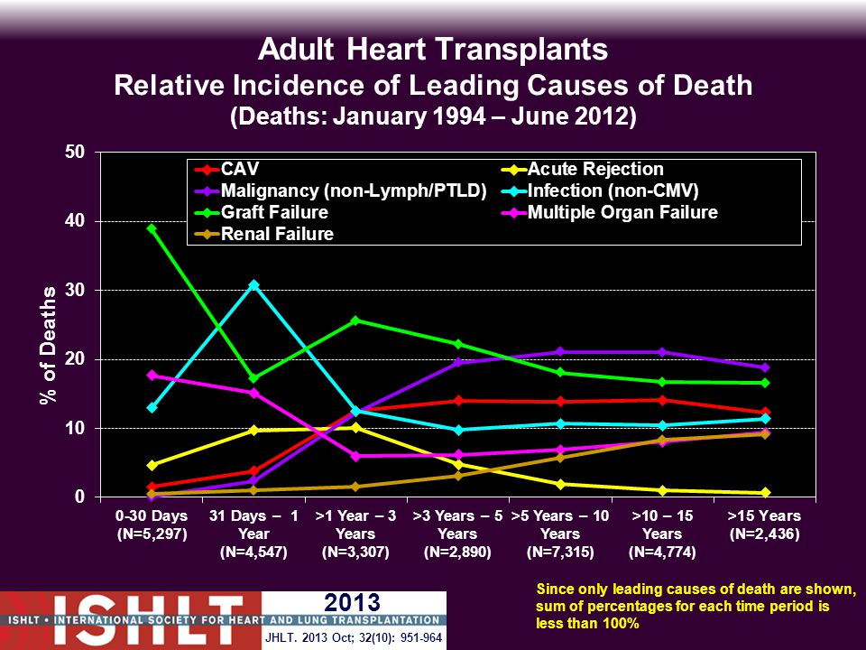 Adult Heart Transplants Relative Incidence of Leading Causes of Death (Deaths: January 1994 – June 2012) Since only leading causes of death are shown, sum of percentages for each time period is less than 100% JHLT.