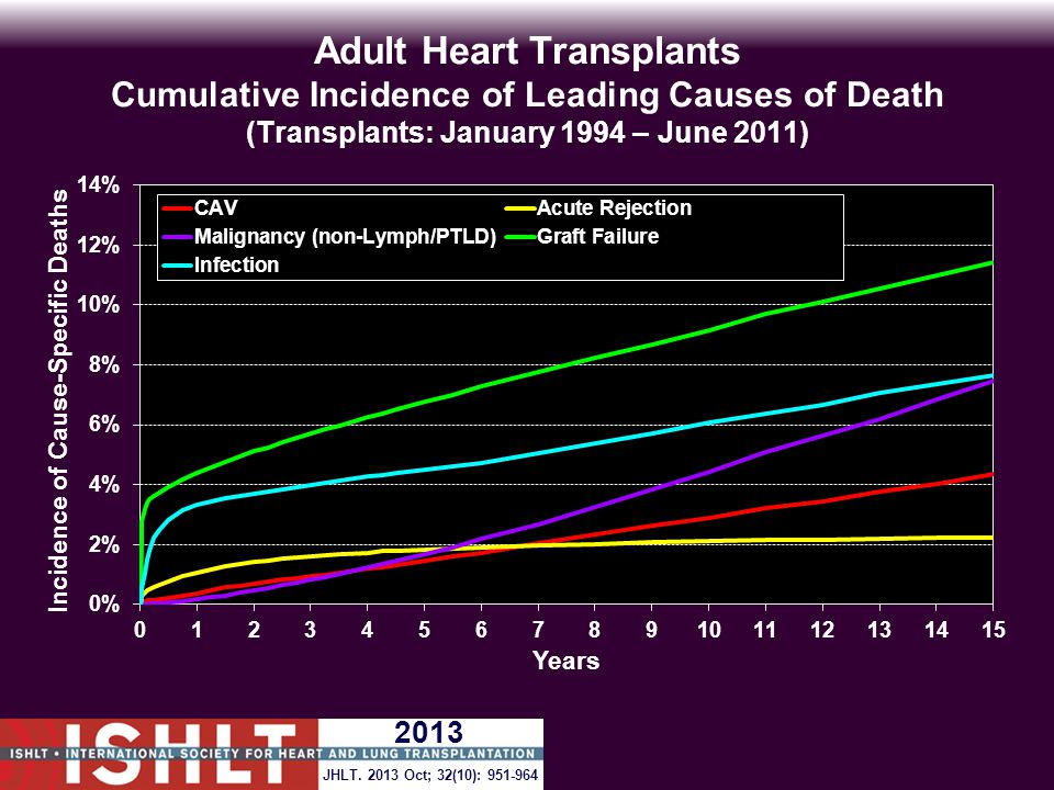 Adult Heart Transplants Cumulative Incidence of Leading Causes of Death (Transplants: January 1994 – June 2011) JHLT.