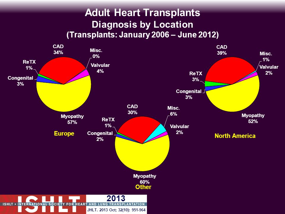 Adult Heart Transplants Post Transplant Malignancy (Follow-ups: April 1994 – June 2012) Cumulative Morbidity Rates in Survivors Malignancy/Type 1-Year Survivors 5-Year Survivors 10-Year Survivors No Malignancy 30,892 (97.4%)13,813 (85.9%)4,073 (72.1%) Malignancy (all types combined) 827 (2.6%)2,264 (14.1%)1,578 (27.9%) Malignancy Type* Skin 409 (1.3%)1,493 (9.3%)1,119 (19.8%) Lymphoma 170 (0.5%)174 (1.1%)102 (1.8%) Other 190 (0.6%)667 (4.1%)496 (8.8%) Type Not Reported 58 (0.2%)46 (0.3%)18 (0.3%) * Recipients may have experienced more than one type of malignancy so sum of individual malignancy types may be greater than total number with malignancy.