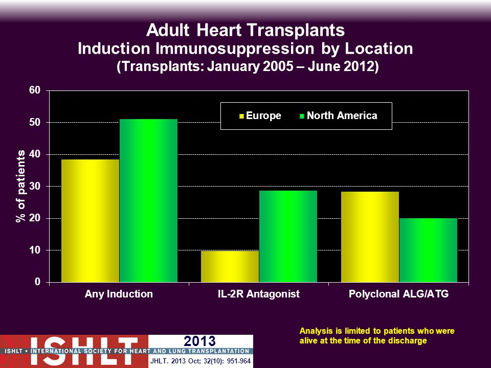 Adult Heart Transplants Induction Immunosuppression by Location (Transplants: January 2005 – June 2012) Analysis is limited to patients who were alive at the time of the discharge JHLT.