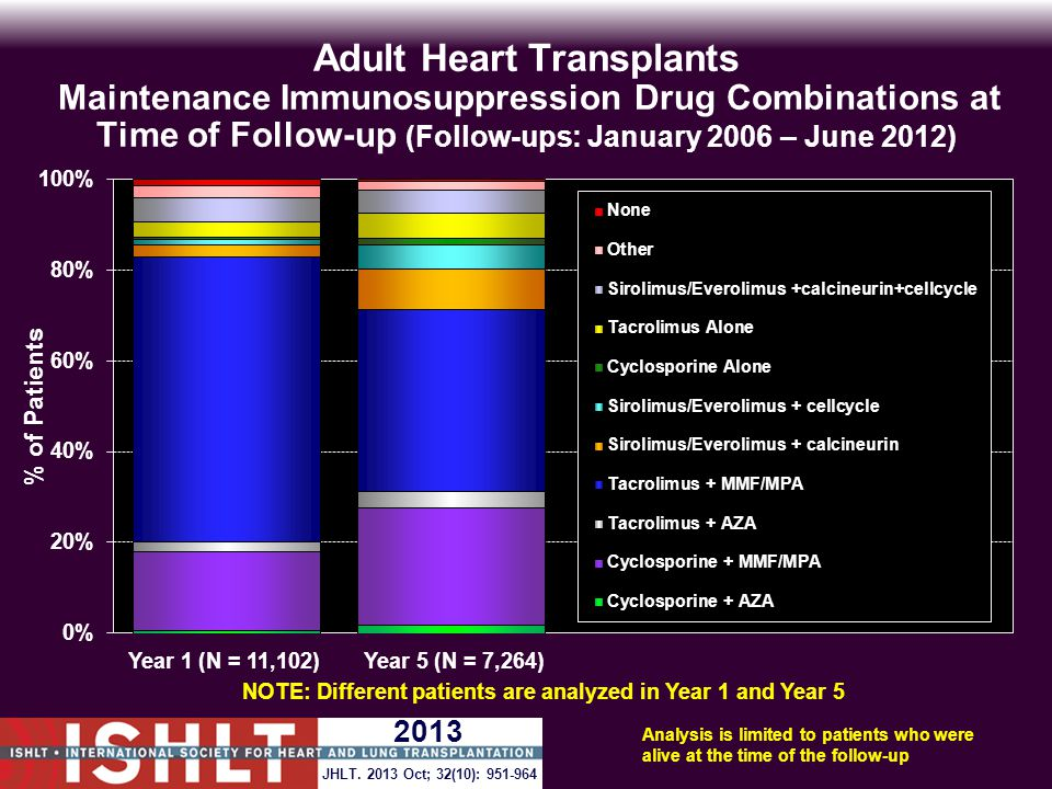 Adult Heart Transplants Maintenance Immunosuppression Drug Combinations at Time of Follow-up (Follow-ups: January 2006 – June 2012) Analysis is limited to patients who were alive at the time of the follow-up NOTE: Different patients are analyzed in Year 1 and Year 5 JHLT.