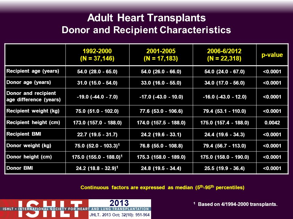 ADULT HEART TRANSPLANTS (1997-6/2002) Risk Factors For 10 Year Mortality Continuous Factors (see figures) Recipient ageIschemia time Recipient weightRecipient pre-transplant bilirubin Donor ageRecipient pre-transplant creatinine Transplant center volume JHLT.