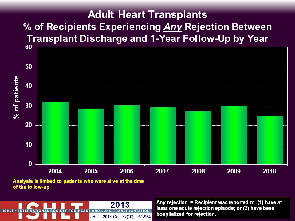 Adult Heart Transplants % of Recipients Experiencing Any Rejection Between Transplant Discharge and 1-Year Follow-Up by Year Any rejection = Recipient was reported to (1) have at least one acute rejection episode; or (2) have been hospitalized for rejection.