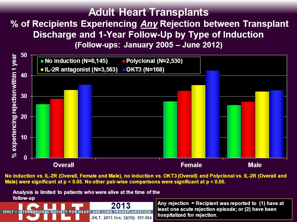 Adult Heart Transplants % of Recipients Experiencing Any Rejection between Transplant Discharge and 1-Year Follow-Up by Type of Induction (Follow-ups: January 2005 – June 2012) Analysis is limited to patients who were alive at the time of the follow-up Any rejection = Recipient was reported to (1) have at least one acute rejection episode; or (2) have been hospitalized for rejection.