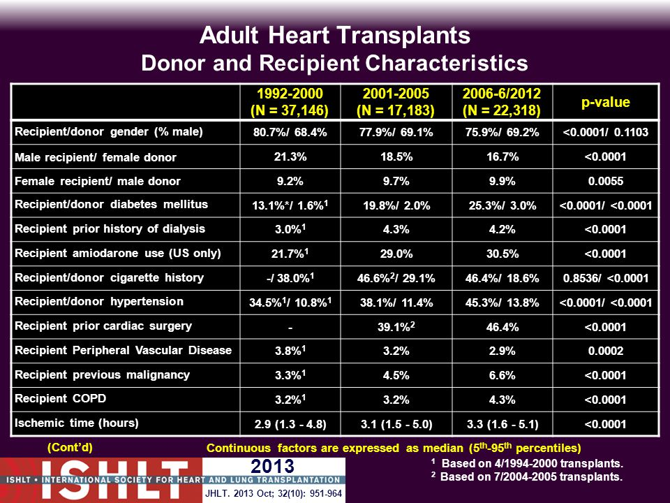 Adult Heart Transplants Donor and Recipient Characteristics 1992-2000 (N = 37,146) 2001-2005 (N = 17,183) 2006-6/2012 (N = 22,318) p-value Recipient/donor gender (% male) 80.7%/ 68.4%77.9%/ 69.1%75.9%/ 69.2%<0.0001/ 0.1103 Male recipient/ female donor 21.3%18.5%16.7%<0.0001 Female recipient/ male donor 9.2%9.7%9.9%0.0055 Recipient/donor diabetes mellitus 13.1%*/ 1.6% 1 19.8%/ 2.0%25.3%/ 3.0%<0.0001/ <0.0001 Recipient prior history of dialysis 3.0% 1 4.3%4.2%<0.0001 Recipient amiodarone use (US only) 21.7% 1 29.0%30.5%<0.0001 Recipient/donor cigarette history -/ 38.0% 1 46.6% 2 / 29.1%46.4%/ 18.6%0.8536/ <0.0001 Recipient/donor hypertension 34.5% 1 / 10.8% 1 38.1%/ 11.4%45.3%/ 13.8%<0.0001/ <0.0001 Recipient prior cardiac surgery -39.1% 2 46.4%<0.0001 Recipient Peripheral Vascular Disease 3.8% 1 3.2%2.9%0.0002 Recipient previous malignancy 3.3% 1 4.5%6.6%<0.0001 Recipient COPD 3.2% 1 3.2%4.3%<0.0001 Ischemic time (hours) 2.9 (1.3 - 4.8)3.1 (1.5 - 5.0)3.3 (1.6 - 5.1)<0.0001 Continuous factors are expressed as median (5 th -95 th percentiles) 1 Based on 4/1994-2000 transplants.