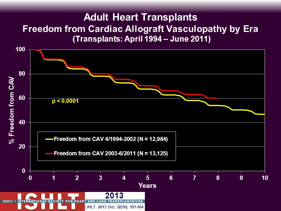 Adult Heart Transplants Freedom from Cardiac Allograft Vasculopathy by Era (Transplants: April 1994 – June 2011) p < 0.0001 JHLT.