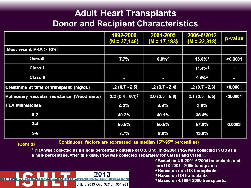 Adult Heart Transplants Donor and Recipient Characteristics 1992-2000 (N = 37,146) 2001-2005 (N = 17,183) 2006-6/2012 (N = 22,318) p-value Diagnosis Cardiomyopathy 46.2%48.2%54.0% <0.0001 Coronary artery disease 45.8%42.7%36.8% Valvular 3.9%3.5%2.8% Retransplant 1.9%2.2%2.5% Congenital 1.8%2.7%2.9% Other causes 0.4%0.6%0.9% Donor cause of death Head trauma 45.9%54.6%45.8% <0.0001 Stroke 29.0%32.9%24.4% Other 25.0%12.5%29.8% (Cont'd) JHLT.