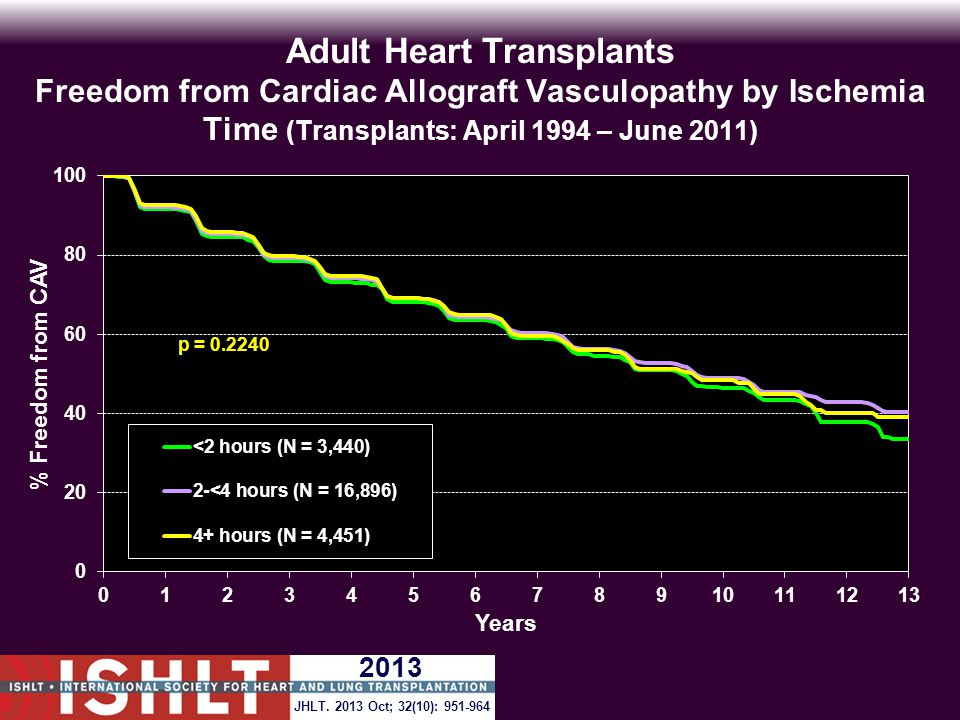 Adult Heart Transplants Freedom from Cardiac Allograft Vasculopathy by Ischemia Time (Transplants: April 1994 – June 2011) p = 0.2240 JHLT.