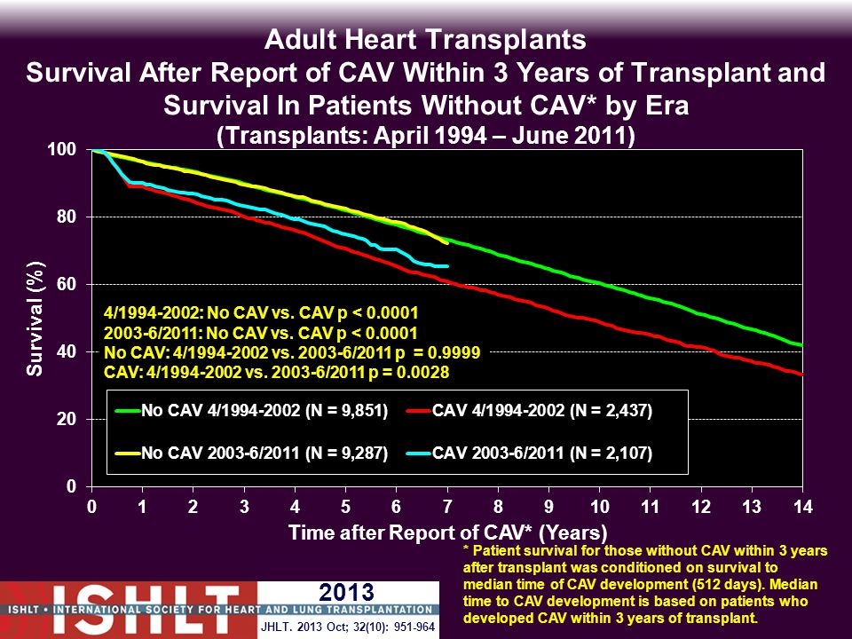 Adult Heart Transplants Survival After Report of CAV Within 3 Years of Transplant and Survival In Patients Without CAV* by Era (Transplants: April 1994 – June 2011) 4/1994-2002: No CAV vs.