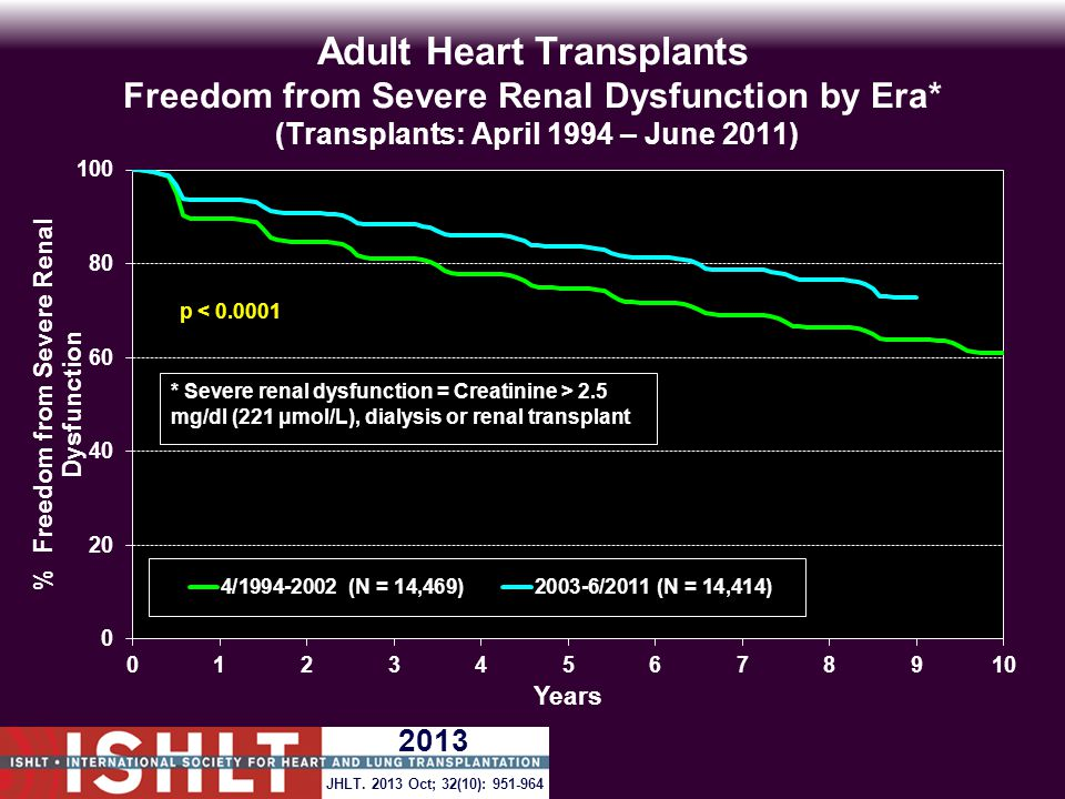 Adult Heart Transplants Freedom from Severe Renal Dysfunction by Era* (Transplants: April 1994 – June 2011) p < 0.0001 * Severe renal dysfunction = Creatinine > 2.5 mg/dl (221 μmol/L), dialysis or renal transplant JHLT.