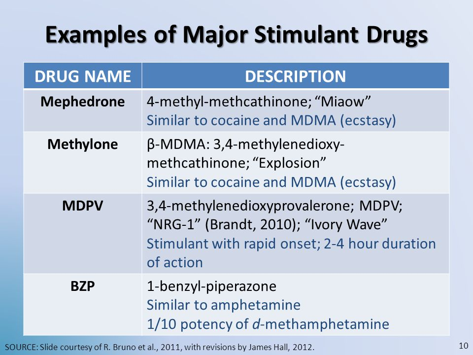 Examples of Major Stimulant Drugs DRUG NAMEDESCRIPTION Mephedrone4-methyl-methcathinone; Miaow Similar to cocaine and MDMA (ecstasy) Methyloneβ-MDMA: 3,4-methylenedioxy- methcathinone; Explosion Similar to cocaine and MDMA (ecstasy) MDPV3,4-methylenedioxyprovalerone; MDPV; NRG-1 (Brandt, 2010); Ivory Wave Stimulant with rapid onset; 2-4 hour duration of action BZP1-benzyl-piperazone Similar to amphetamine 1/10 potency of d-methamphetamine SOURCE: Slide courtesy of R.