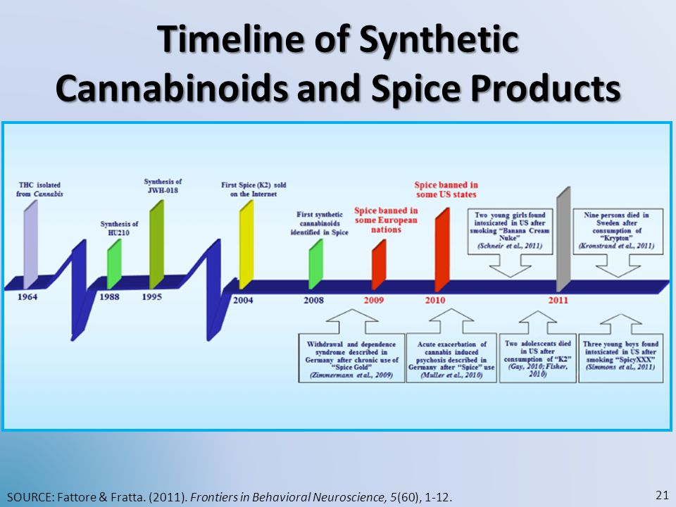Timeline of Synthetic Cannabinoids and Spice Products SOURCE: Fattore & Fratta.