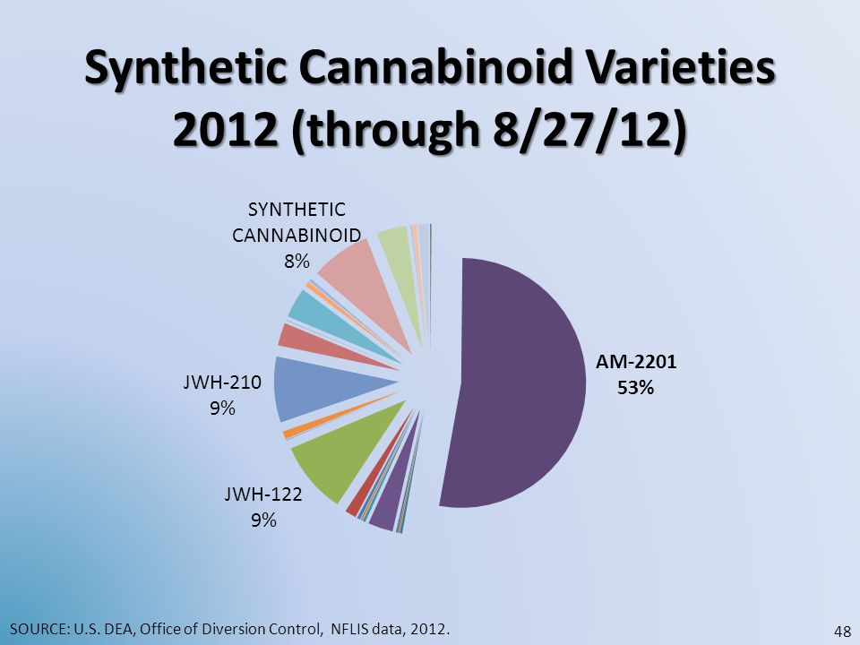 Synthetic Cannabinoid Varieties 2012 (through 8/27/12) SOURCE: U.S. DEA, Office of Diversion Control, NFLIS data, 2012. 48