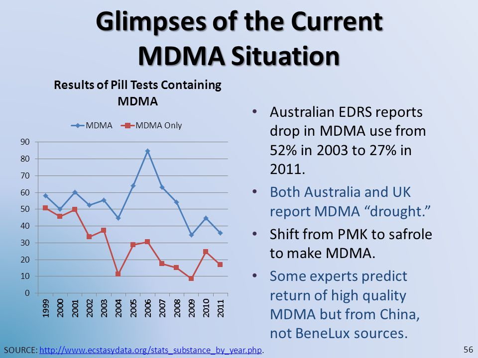 "Glimpses of the Current MDMA Situation Australian EDRS reports drop in MDMA use from 52% in 2003 to 27% in 2011. Both Australia and UK report MDMA ""dr"