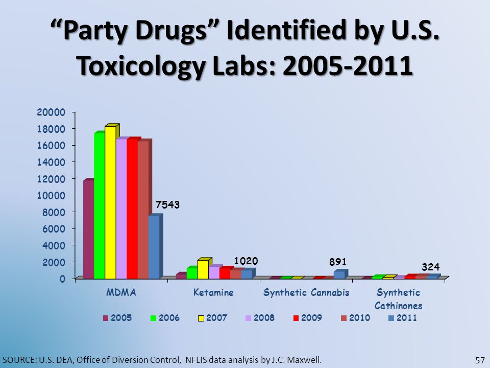 Party Drugs Identified by U.S.Toxicology Labs: 2005-2011 SOURCE: U.S.