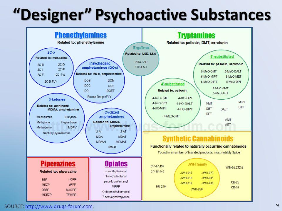 """Designer"" Psychoactive Substances SOURCE: http://www.drugs-forum.com.http://www.drugs-forum.com 9"
