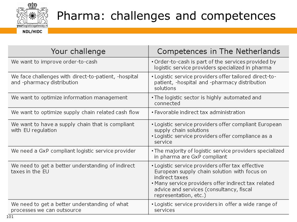101 Pharma: challenges and competences Your challengeCompetences in The Netherlands We want to improve order-to-cash Order-to-cash is part of the serv